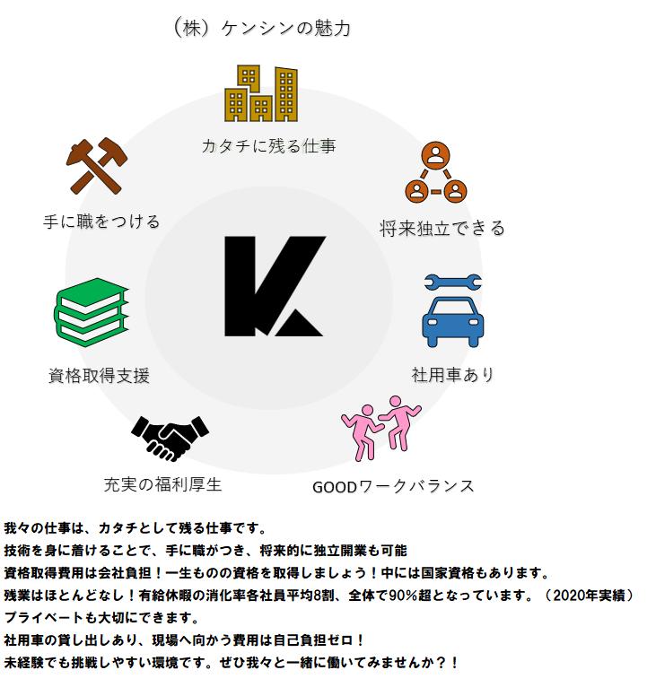 (株)ケンシン お仕事の紹介